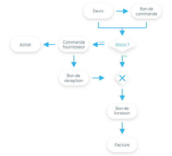 Automatisation du processus de vente et d'achat