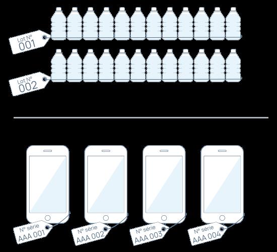 Traçabilité des produits avec numéros de lot et numéros de série